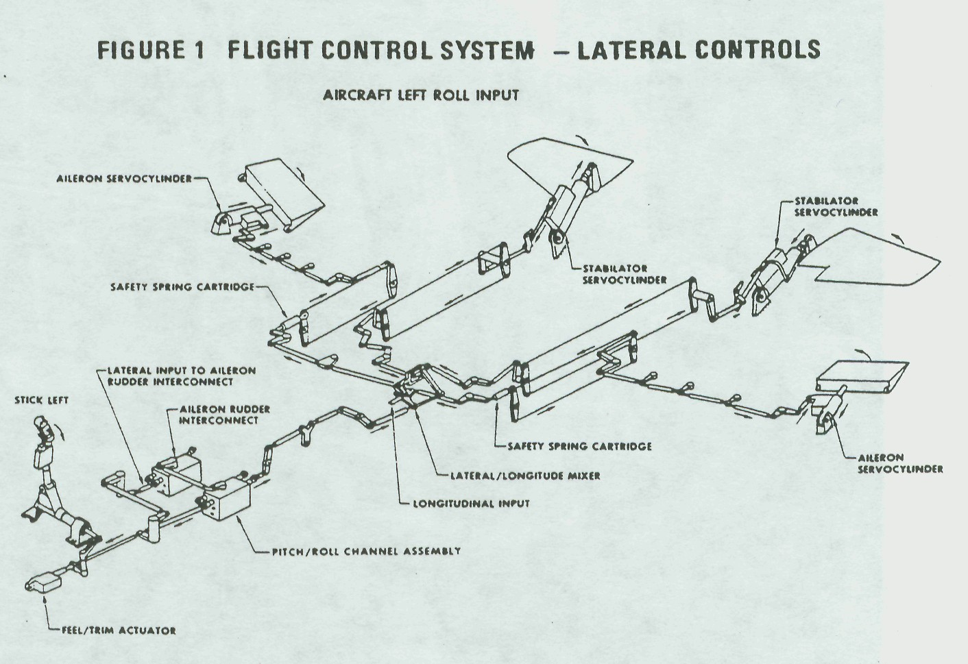 The F 15 Flight Control System