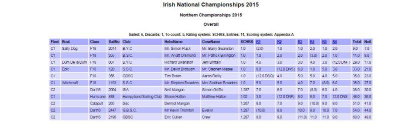 Irish Open Multihull Championships 2015