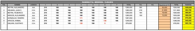 Mendoza2014