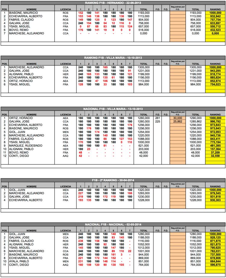 Resumen F1B 2013-2014