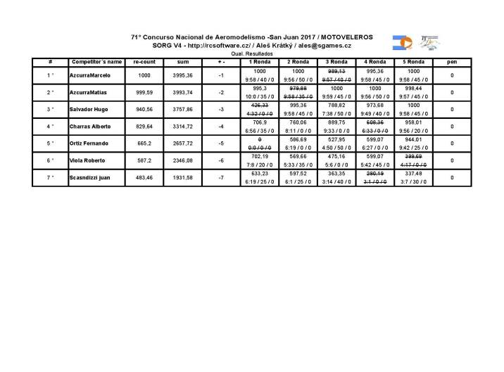 71 nacional_resultados MOTOVELEROS
