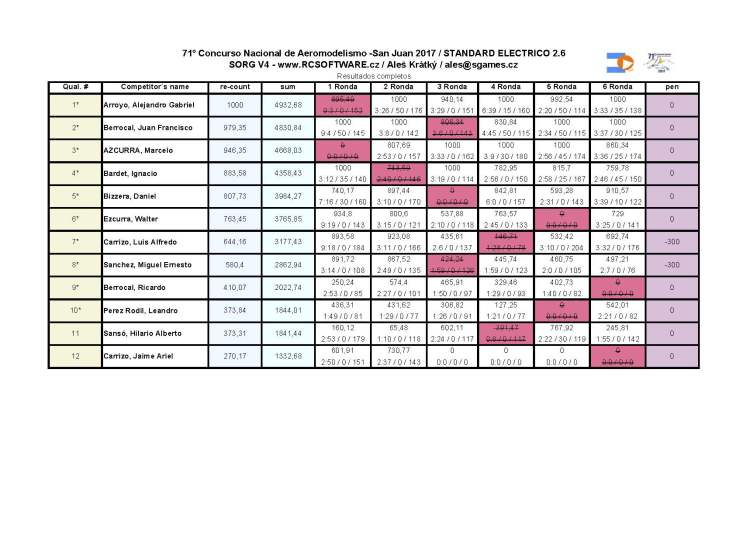 71 nacional_resultados STANDARD ELECTRICO 2,6