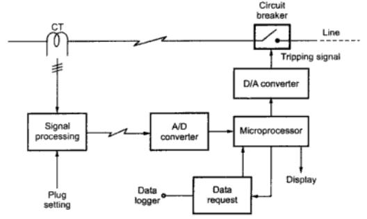 Microprocessor based overcurrent relay