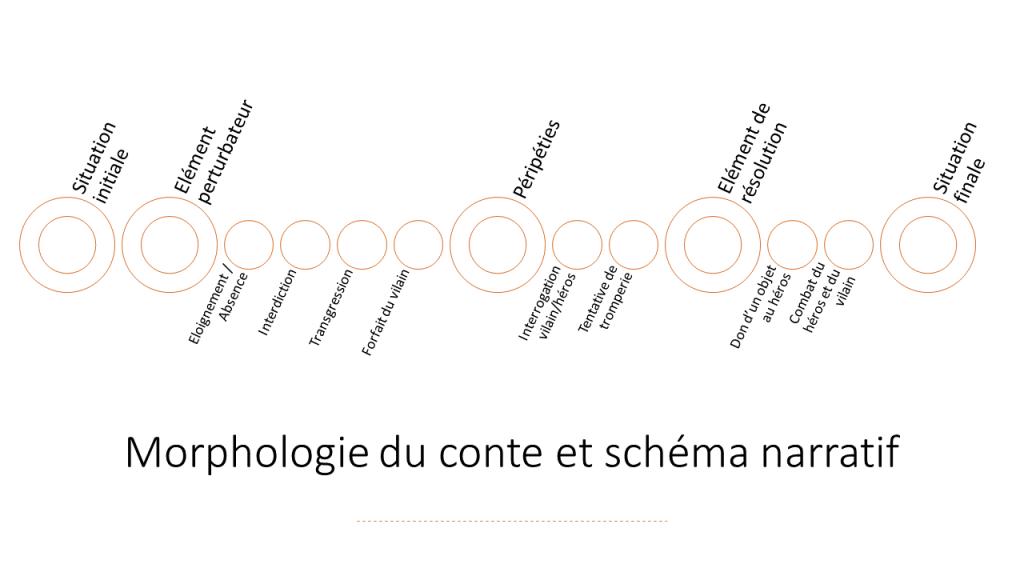 fonctions-langage-vladimir-propp-schema-narratif