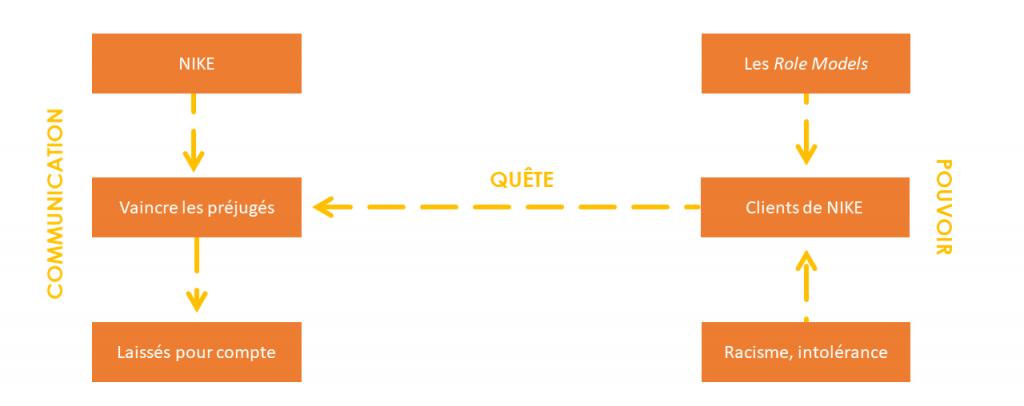 schema-actantiel-Greimas-application-nike