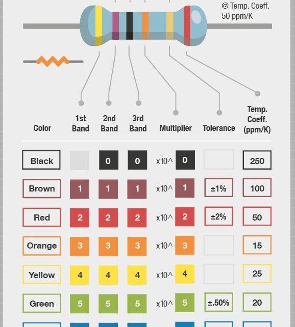 resistores conhecendo os codigos e cores