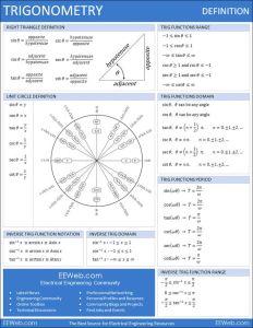 resumo trigonometria ilustrado