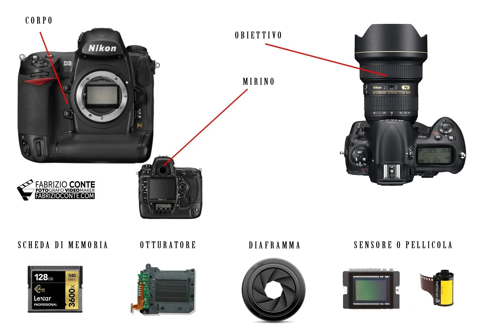 Come Funziona Una Fotocamera Corso Di Fotografia On Line