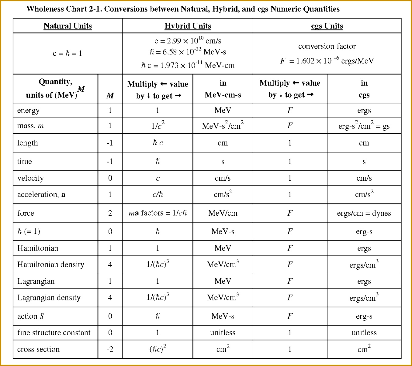 Si Conversion Table Worksheet