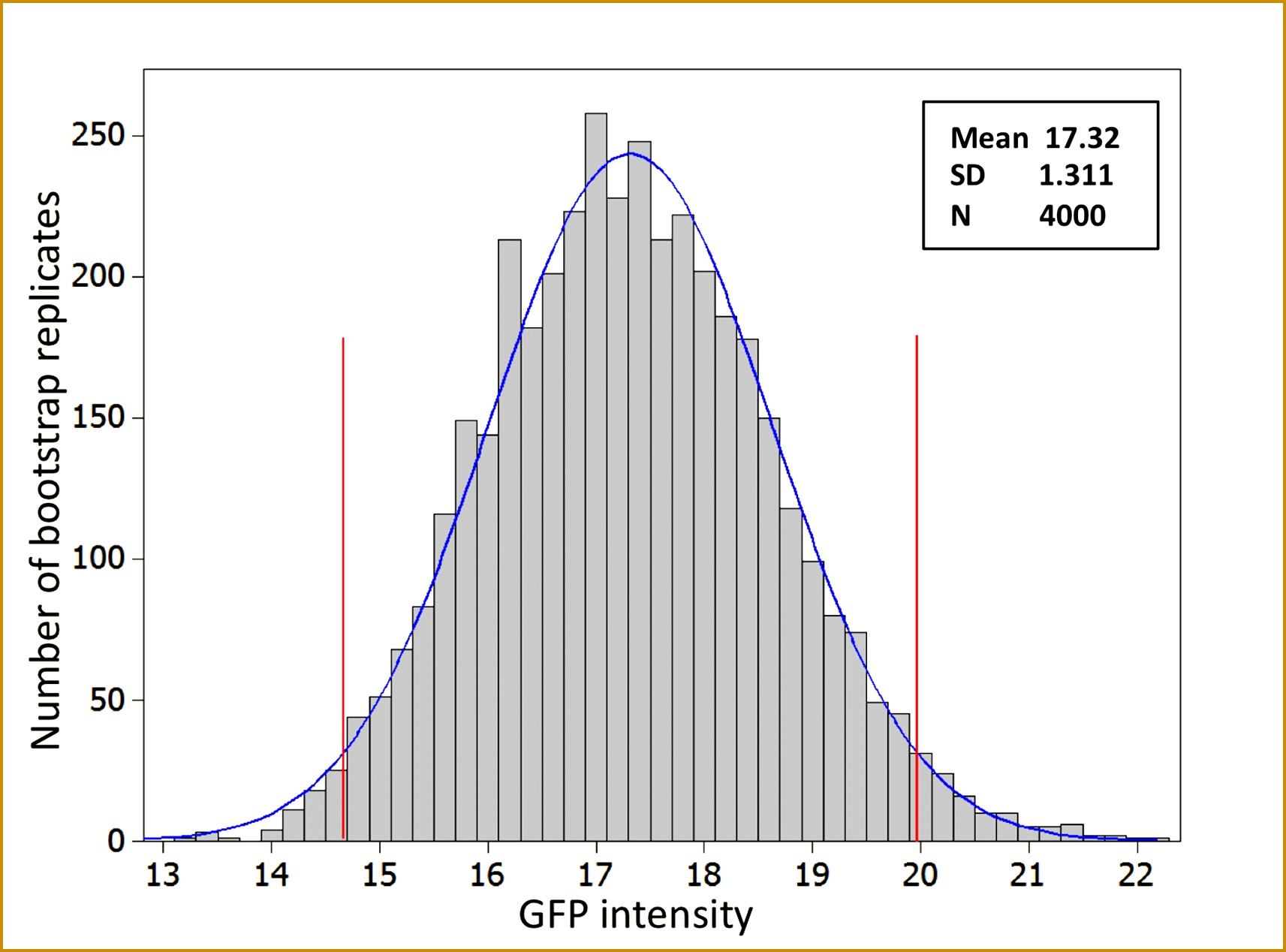 3 Normal Distribution Worksheet With Answers