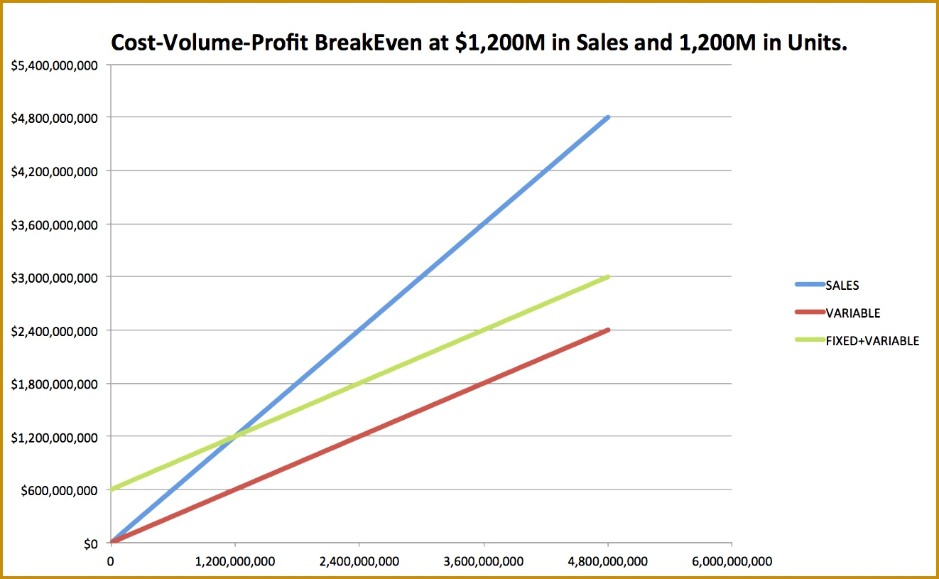 7 Bulk Purchase Depreciation Calculator