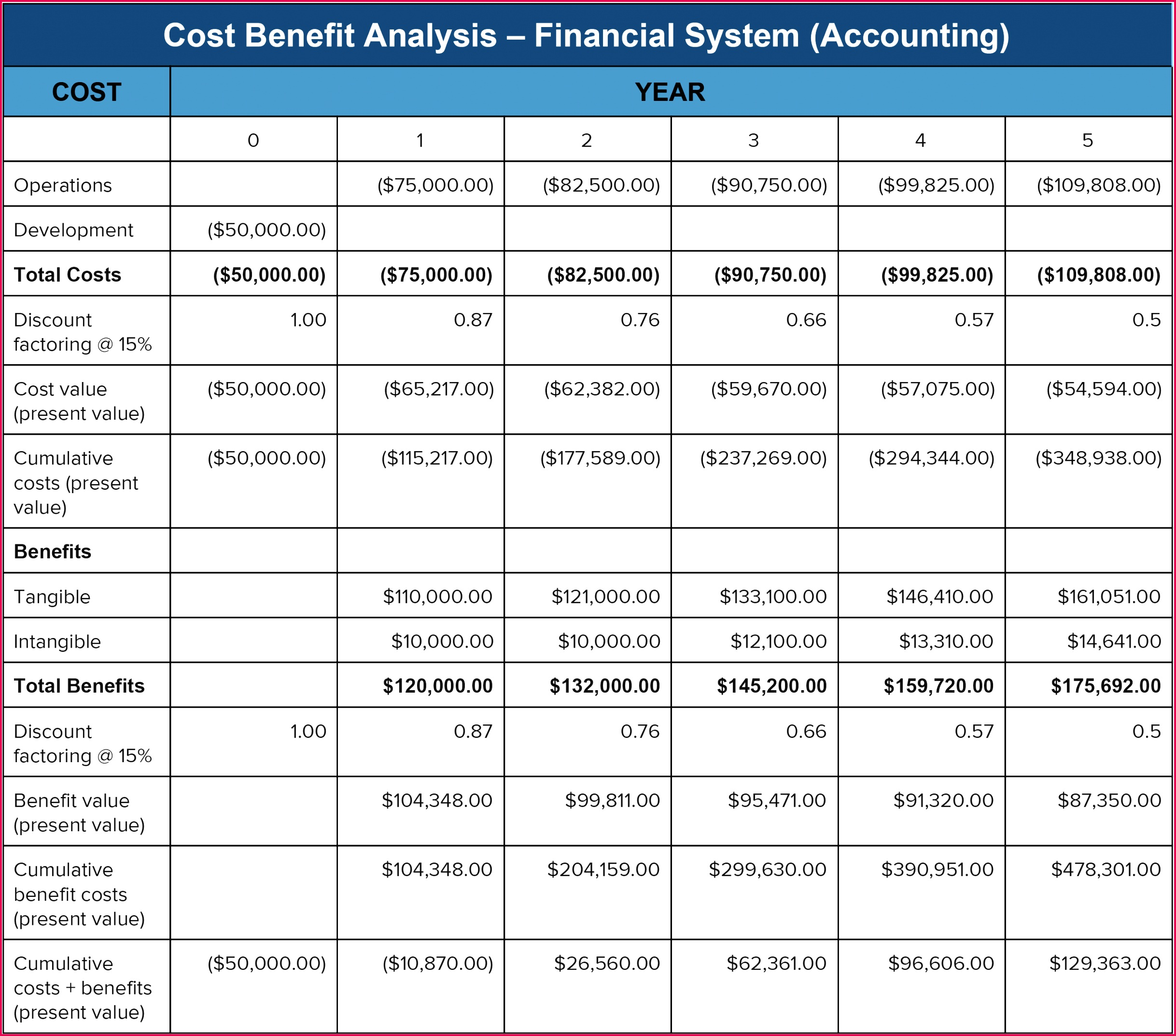 4 Formula For Projected Expenses In Excel