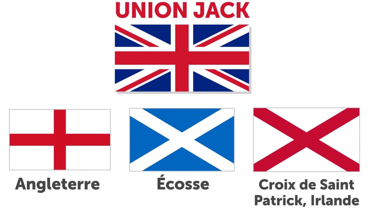 Le Drapeau Du Royaume Uni The Union Jack Anglais Facile Cours Et Exercices D Anglais Gratuit Et Facile