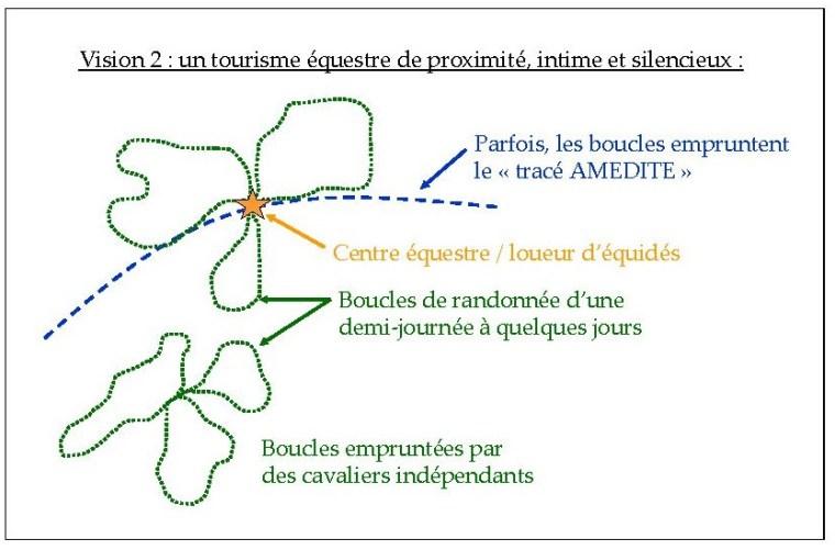 Figure 2 - Schéma de représentation de la vision 2 du tourisme équestre dans l'Arc méditerranéen