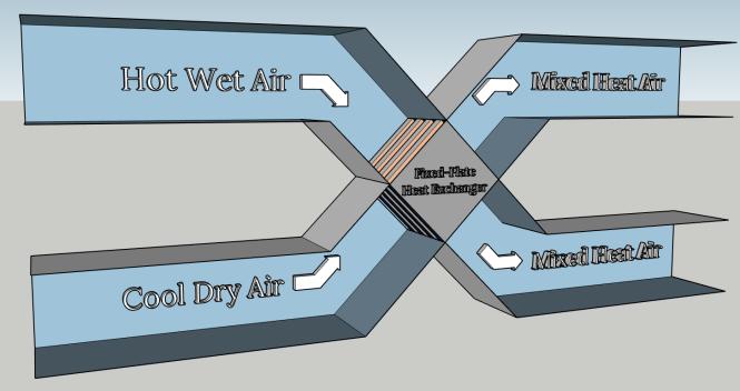 Fixed-PlateHeatExchanger