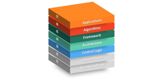 Quantum Software Stack