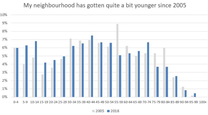 Comparison neighbourhood over time