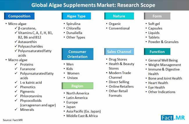 global algae supplements market research scope