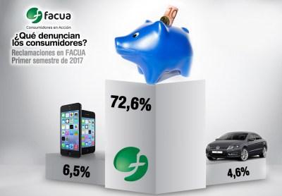Se triplican las denuncias en FACUA en el primer semestre del año: la banca acapara el 73%