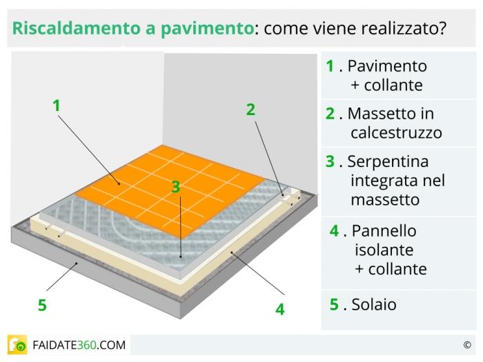 Riscaldamento A Pavimento Pro E Contro Funzionamento E