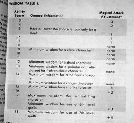 Wisdom Table I