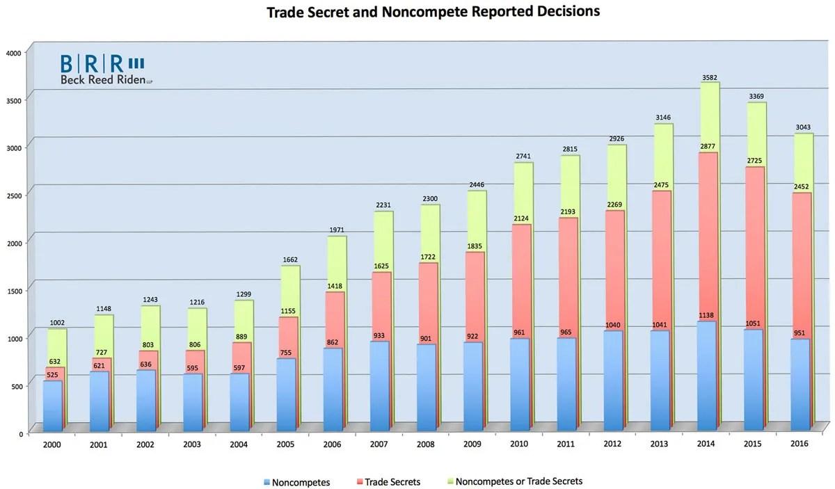 California Trade Secrets Litigation Supplants Noncompete Litigation