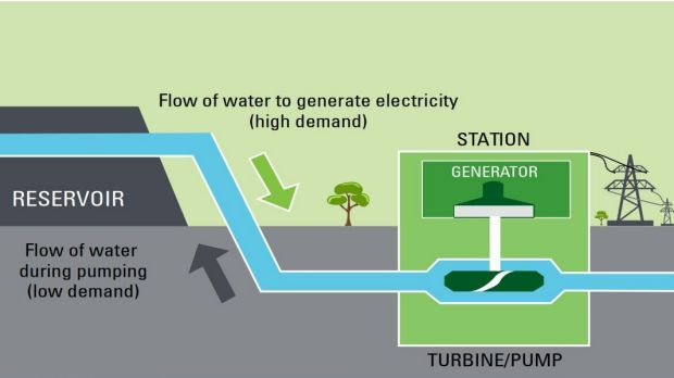 The pumped hydro system draws upon seawater, rather than freshwater reservoirs.