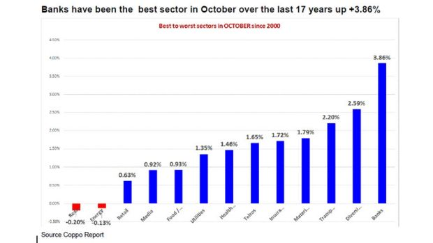 Banks have been the best sector in October over the past 17 years.
