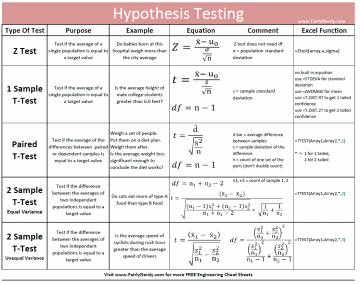 Hyphothesis test