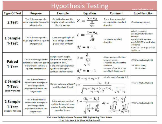 Z-Test and T-Test Cheat Sheet
