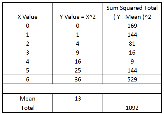 sum squared error table