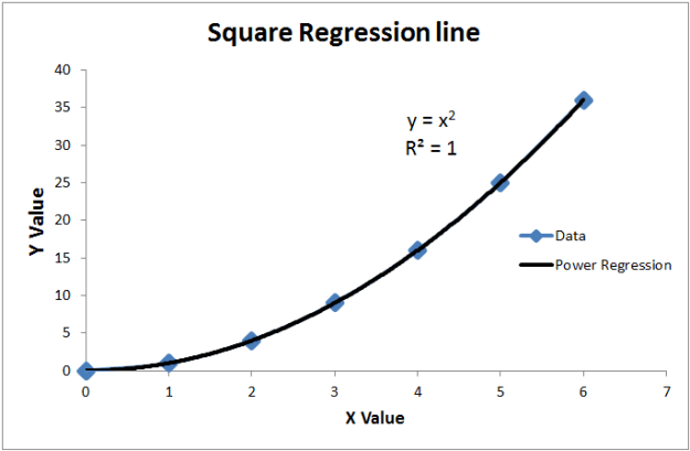 x squared regression line