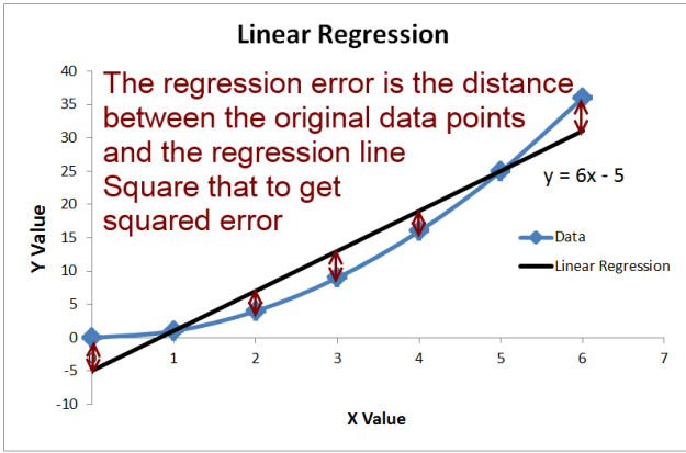 sum squared error for a linear regression
