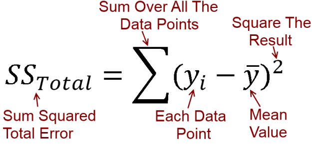 sum squared error equation