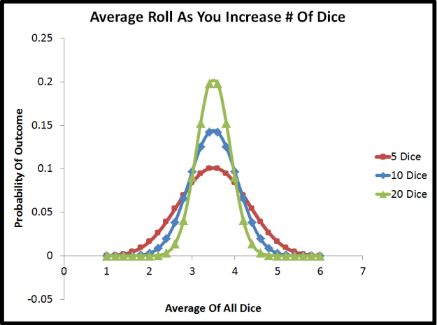 standard deviation of the mean of dice rolls