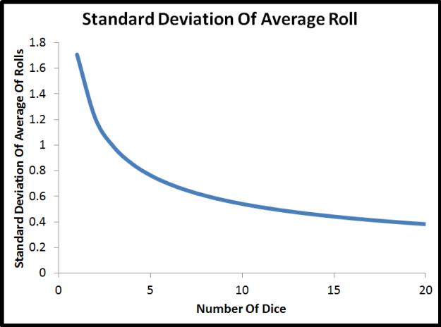 standard deviation curve fit of dice rolls