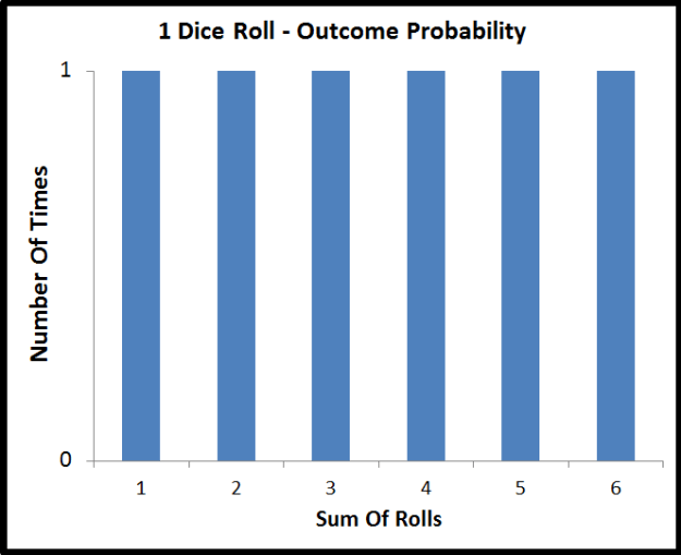 probability distribution of a single die