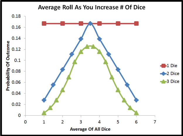 standard deviation of the mean of three different dice rolls