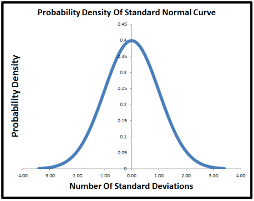 Probability Distribution of Normal Curve
