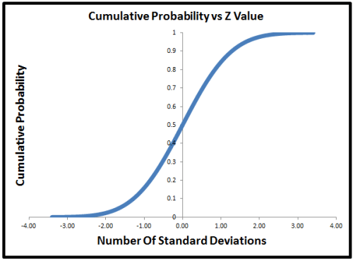 Normal Curve Cumulative Probability