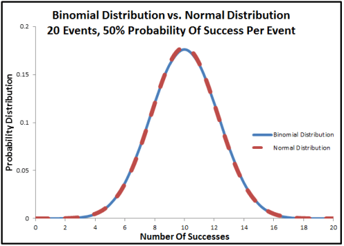 binomial distribution vs normal distribution