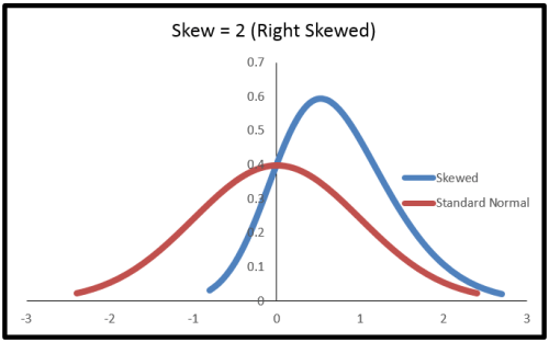 skewed right normal distribution