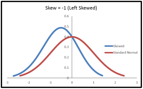skewed left normal distribution