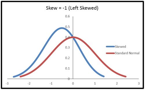 skewed left normal distribution