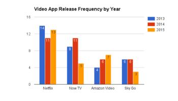 VideoAppReleaseFrequency