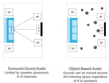 Object-based Audio.jpg