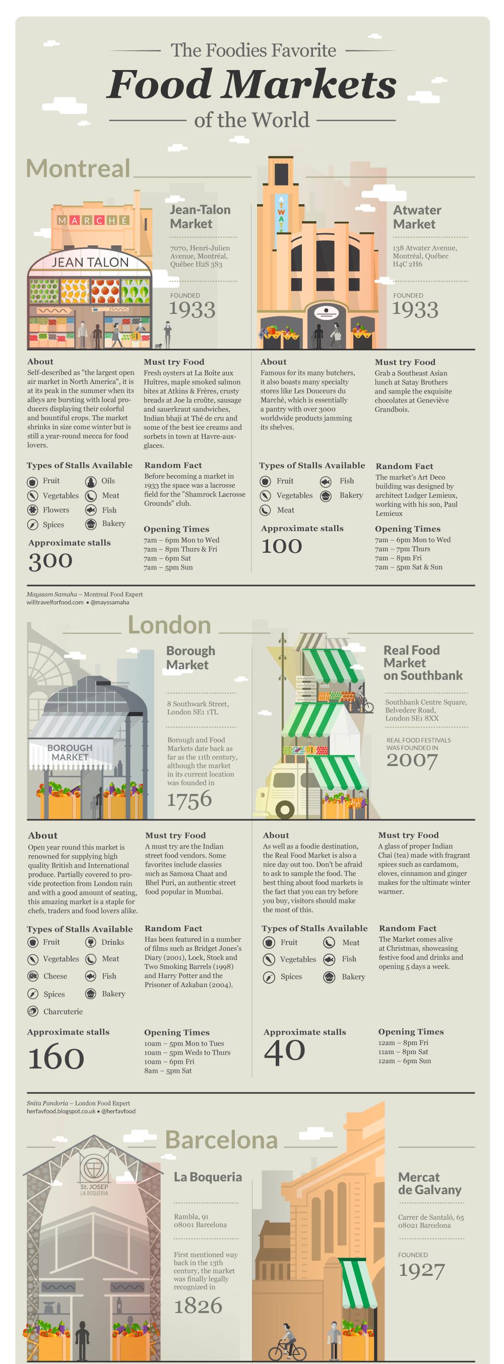 best world food markets world