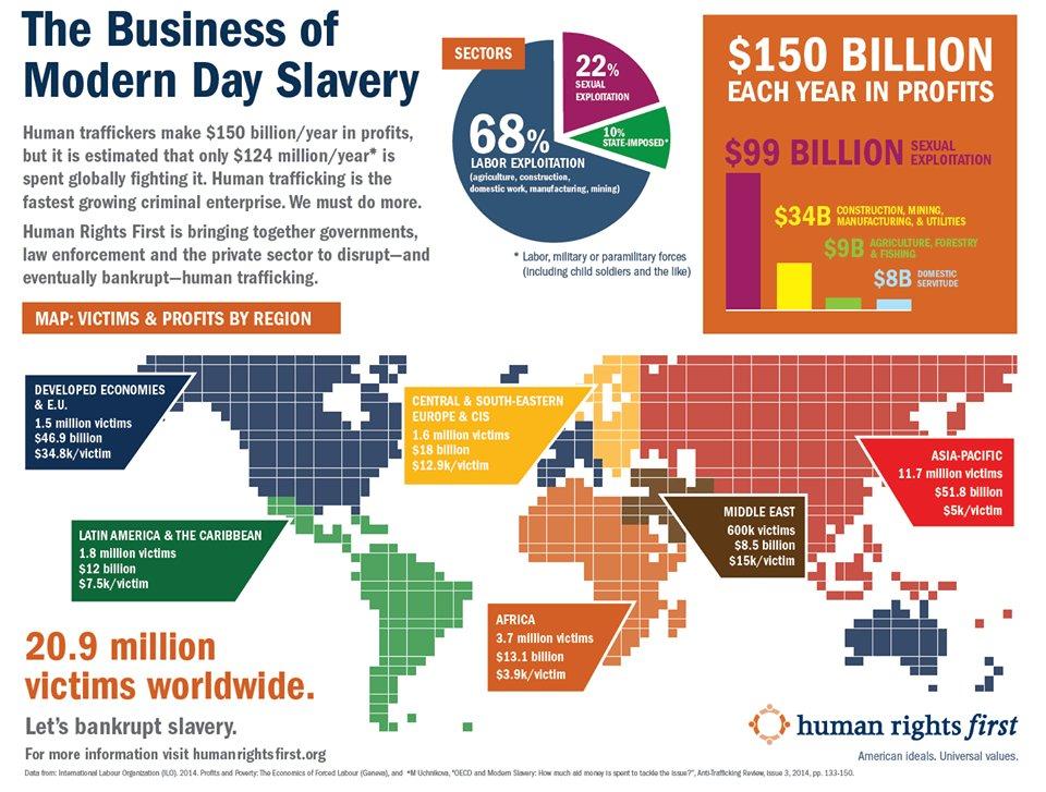 human-trafficking-facts