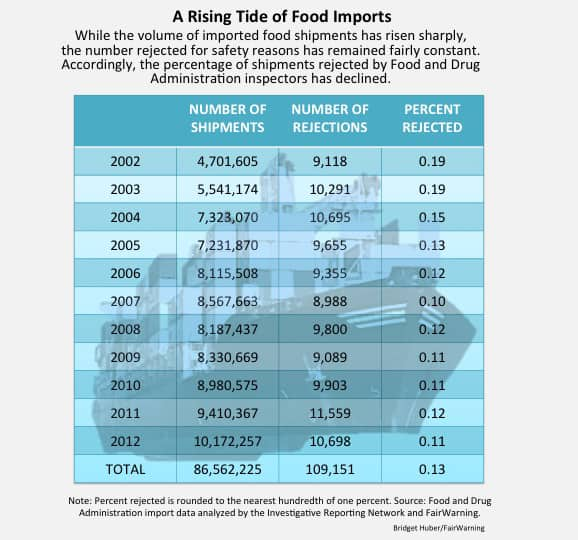 A Rising Tide of Food Imports