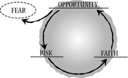 Risk-and-Opportunity